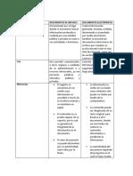 paralelo sobre las clases de documentos