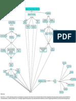 Mapa de metodos de aprendizaje