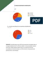 Resultados de Encuesta Graficados