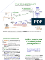 Christian Overview