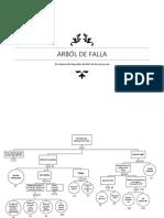 Arbol de Falla Amoniaco