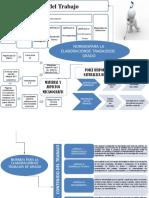 mapa mental proyecto simon.pptx
