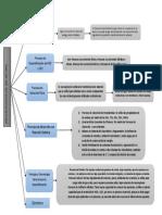 Mapa conceptual del tema 5.docx