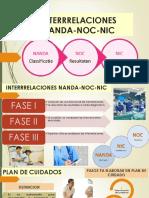 Interrrelaciones Nanda-noc-nic