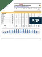 2.2 Equipment Deployment Schedule & Histogram