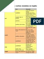 Tabla verbos modales inglés