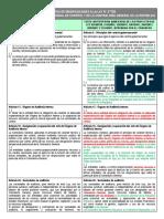 Cuadro Comparativo - Modificaciones Ley 27785