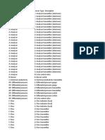 Instrumentation Data