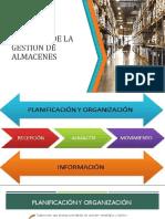 5_procesos de La Gestión de Almacenes