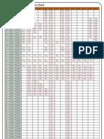 Steel Pipe Chart