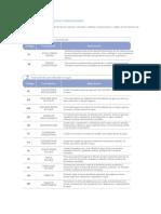 Formulaciones y códigos.pdf
