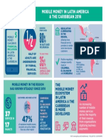 GSMA_Mobile-Money in Latin America and the Caribbean Infographic 2016