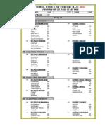 Tehsil Code 2011