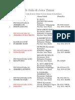 Daftar Pabrik Gula Di Jawa Timur