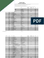 List of Textile Journals