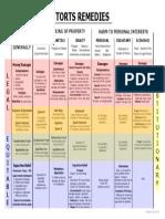 Torts Remedies PDF
