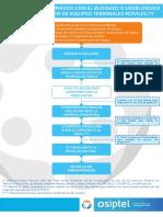 Diagrama Reclamo Bloqueo Desbloqueo Recuperacion Equipos Terminales Moviles (1)