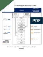 Diagrama de Flujo y Descripcion Del Proceso Del Aji Paprika