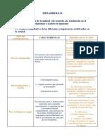 Tarea 1 de Formacion y Desarrollo de Competencia