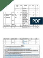 Tabla de Propiedades Químicas  practica 7