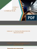 Negociación y Solución de Conflictos Etapa de Proceso de Negociación