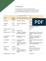 tabela de lupulos.pdf