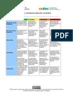 Rúbrica Para Evaluar Un Cuestionario Elaborado Con Kahoot