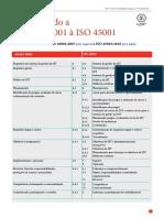 Comparando a OHSAS 18001 à ISO 45001 (baixe o arquivo)