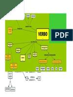 Mapa Conceptual Del Verbo
