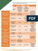 Tabela Multas ESocial (Abril 2018)