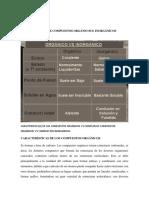 Trabajo de Química - Compuestos Orgánicos e Inorgánicos