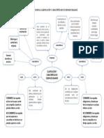 Mapa Mental Ssobre La Clasificación y Caracteríticas de Cuentas de Balance