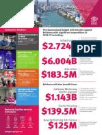Queensland Budget