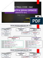 IPC_Obscene Acts & Sexual Offences