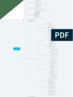 Mapa-Mental-Os-5-Modelos-de-Precificação-para-Projetos-de-BI