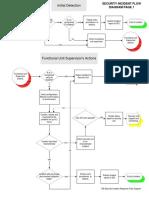 109 Security Incident Response Flow Diagram