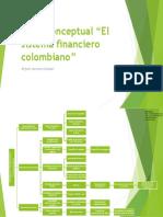 EVIDENCIA 1 Mapa Conceptual  sistema financiero colombiano