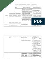 Cuadro Resumen de Lectura de Libro de Derecho Ambiental