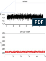 Fast Fourier 2