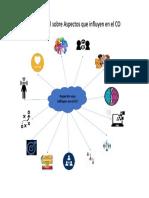 Mapa conceptual Aspectos que influyen en el comportamiento organizacional