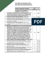 7th Grade Blueprint Standards