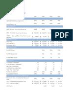 B2B - Saas Metrics for Marketers