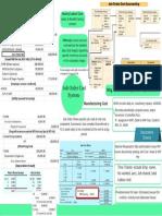 Job Order Cost System Mindmap