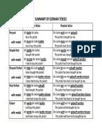 Deutch Summary Tenses