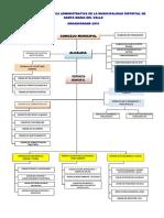 organigrama-2016.pdf