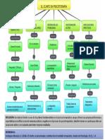 Mapa Conceptual de El Cliente en Psicoterapia
