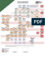 Mapa Curricular IngEle