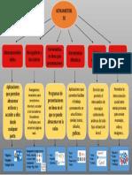 Herramientas Tic Mapa Conceptual