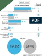 Variación distribución de presupuesto para lucha antidrogas
