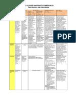tipos de societarios.pdf
